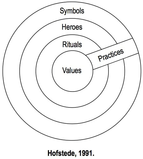 Hofstede's culture onion model