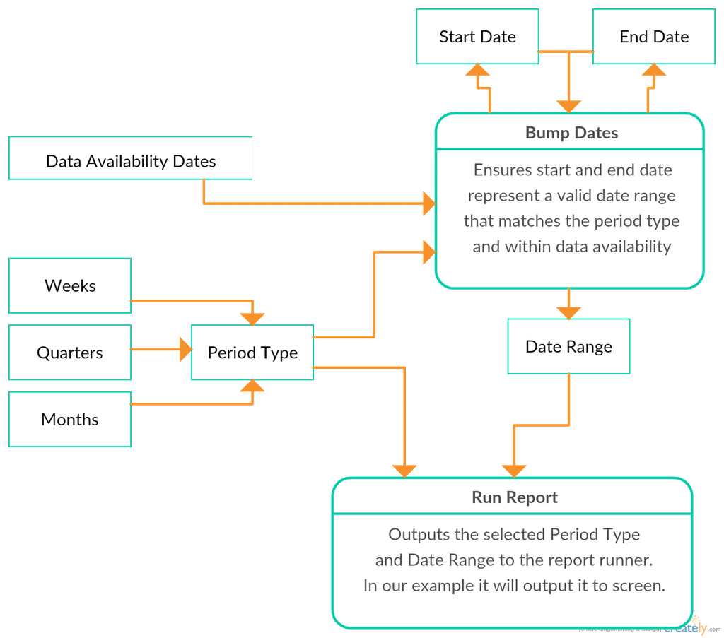 Smart Date Picker Data Flow Diagram